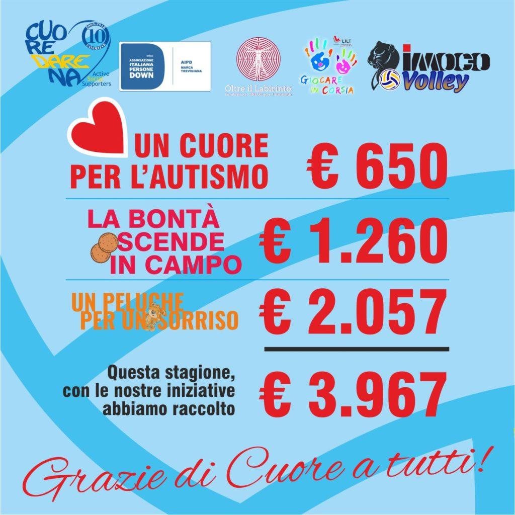 SUCCESSO PER I SOCIAL DAY CUOREDARENA & IMOCO VOLLEY… 3967 VOLTE GRAZIE!